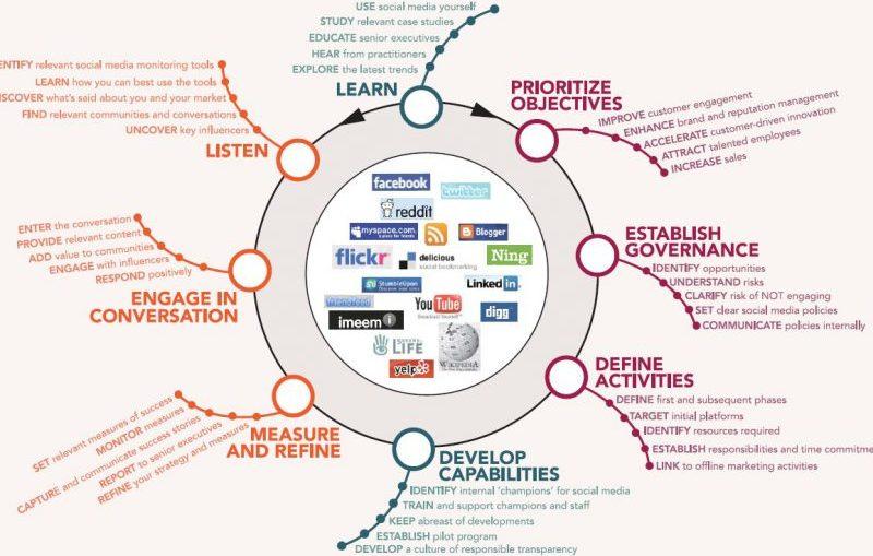 Stratégie marketing dans les réseaux sociaux et optimisation seo